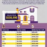 As Interest Rates Rise….how Does it Impact Torrance Home Buyers?
