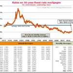 Historical Interest Rates since 1972